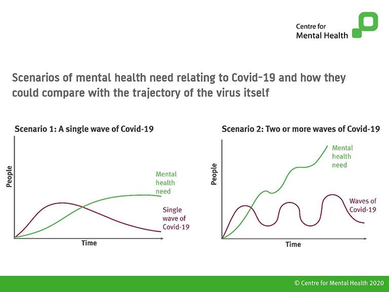 Mental Health Scenarios